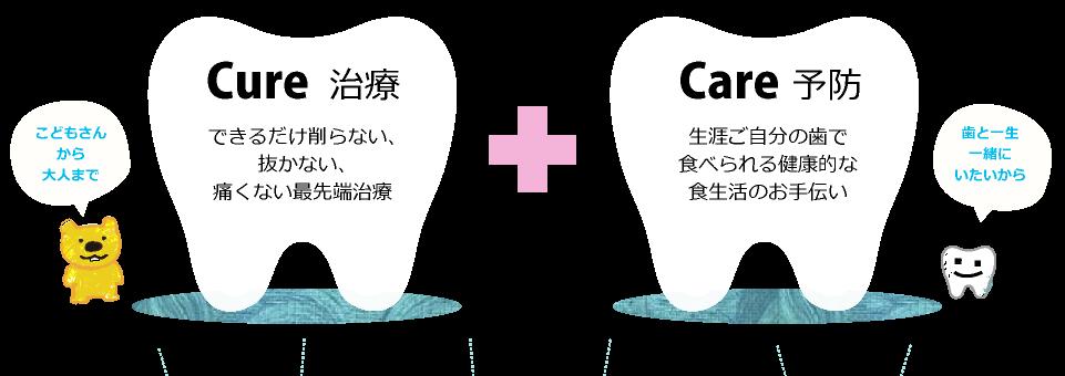 Cure治療「できるだけ削らない、抜かない、痛くない最先端治療」Care予防「生涯ご自分の歯で食べられる健康的な食生活のお手伝い」